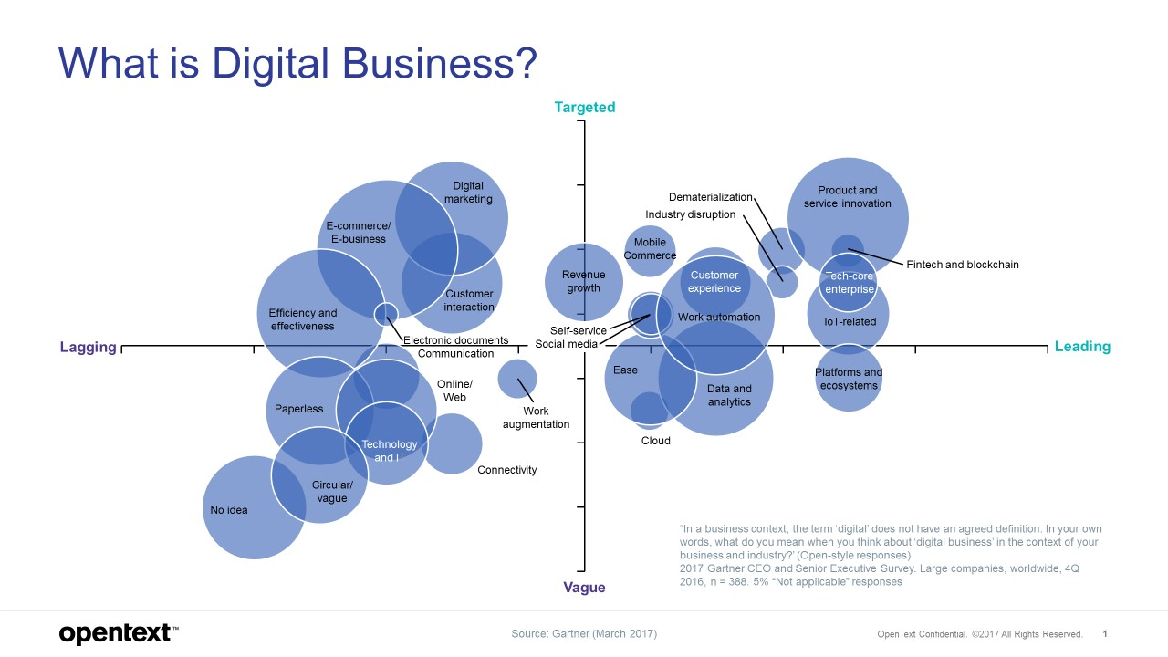 What is Digital Business? Diagram